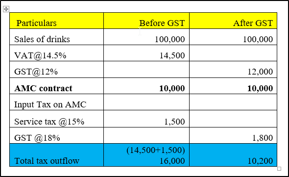 gst tds consultant