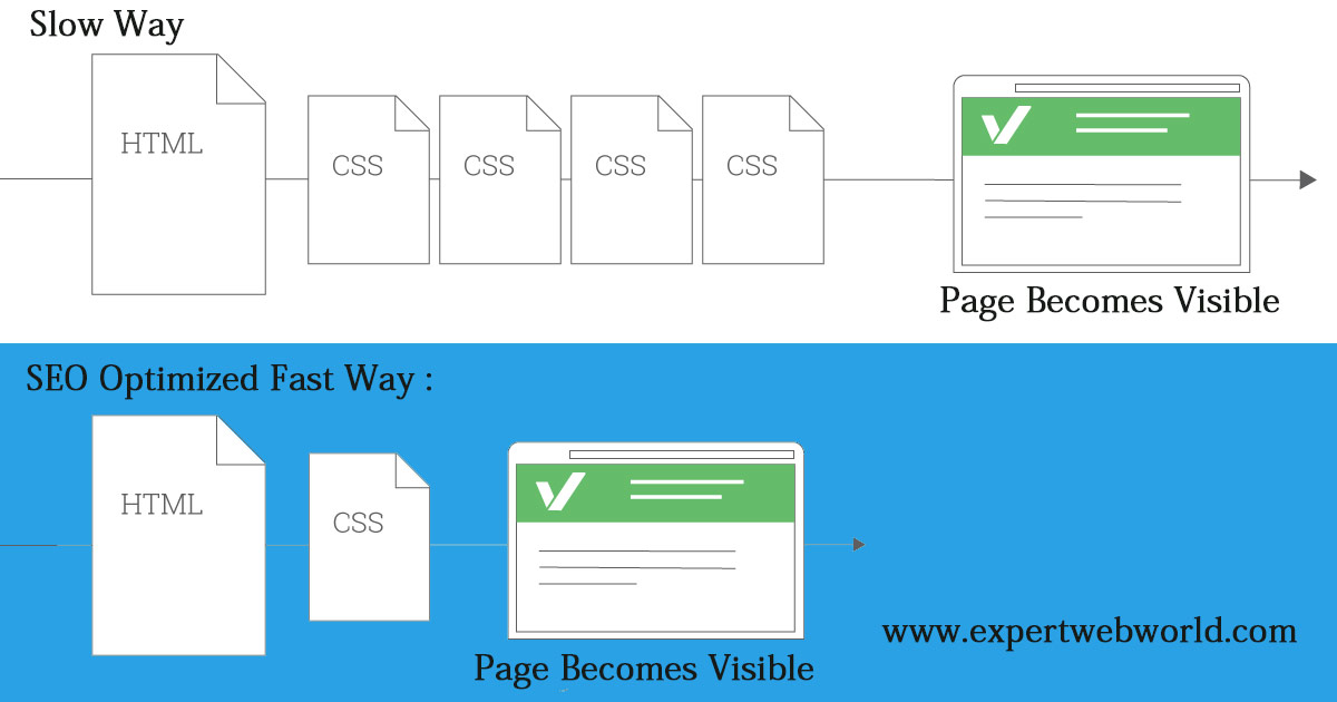 seo optimize css India